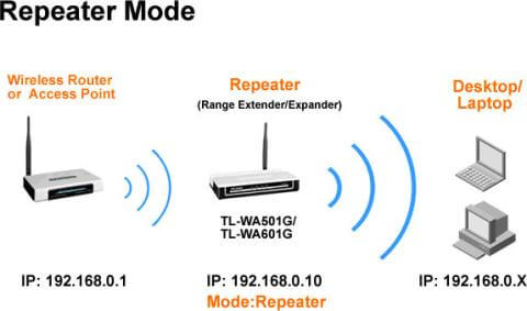 repeater wifi